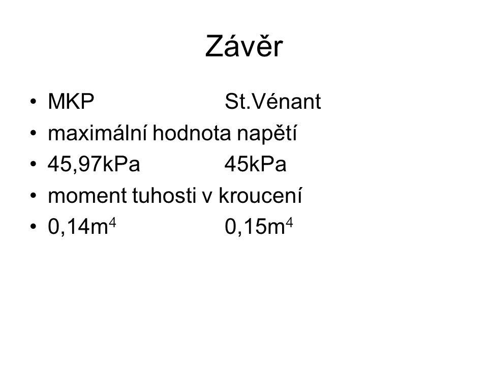 Závěr MKPSt.Vénant maximální hodnota napětí 45,97kPa45kPa moment tuhosti v kroucení 0,14m 4 0,15m 4