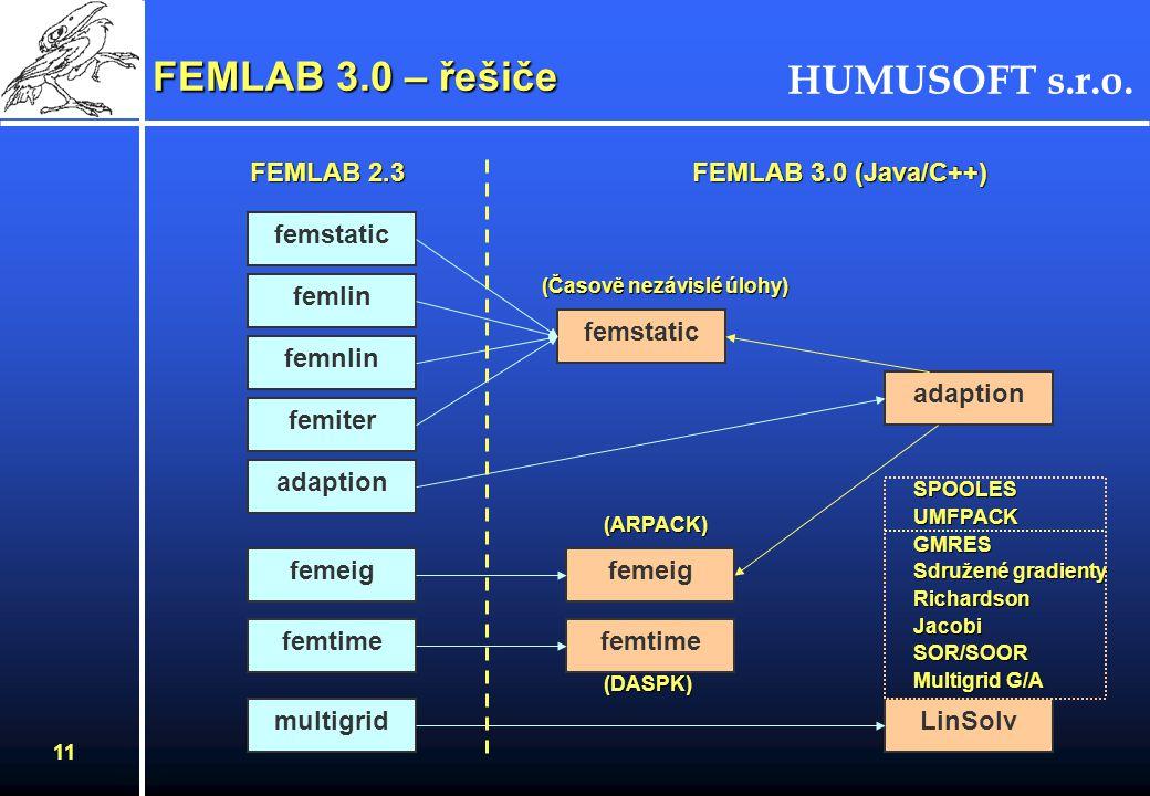 HUMUSOFT s.r.o. 11 FEMLAB 3.0 – řešiče femstatic femlin femnlin femiter adaption femeig femtime multigrid femstatic adaption LinSolv FEMLAB 2.3 FEMLAB