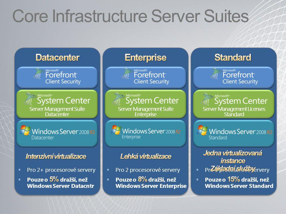 Core Infrastructure Server Suites Server Management Suite Datacenter Server Management Suite Enterprise Server Management Licenses Standard