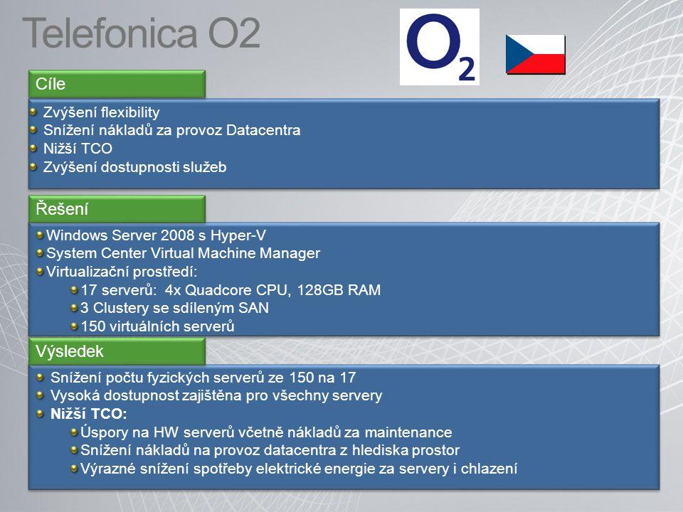 Telefonica O2 Zvýšení flexibility Snížení nákladů za provoz Datacentra Nižší TCO Zvýšení dostupnosti služeb Zvýšení flexibility Snížení nákladů za provoz Datacentra Nižší TCO Zvýšení dostupnosti služeb Cíle Windows Server 2008 s Hyper-V System Center Virtual Machine Manager Virtualizační prostředí: 17 serverů: 4x Quadcore CPU, 128GB RAM 3 Clustery se sdíleným SAN 150 virtuálních serverů Windows Server 2008 s Hyper-V System Center Virtual Machine Manager Virtualizační prostředí: 17 serverů: 4x Quadcore CPU, 128GB RAM 3 Clustery se sdíleným SAN 150 virtuálních serverů Řešení Snížení počtu fyzických serverů ze 150 na 17 Vysoká dostupnost zajištěna pro všechny servery Nižší TCO: Úspory na HW serverů včetně nákladů za maintenance Snížení nákladů na provoz datacentra z hlediska prostor Výrazné snížení spotřeby elektrické energie za servery i chlazení Snížení počtu fyzických serverů ze 150 na 17 Vysoká dostupnost zajištěna pro všechny servery Nižší TCO: Úspory na HW serverů včetně nákladů za maintenance Snížení nákladů na provoz datacentra z hlediska prostor Výrazné snížení spotřeby elektrické energie za servery i chlazení Výsledek