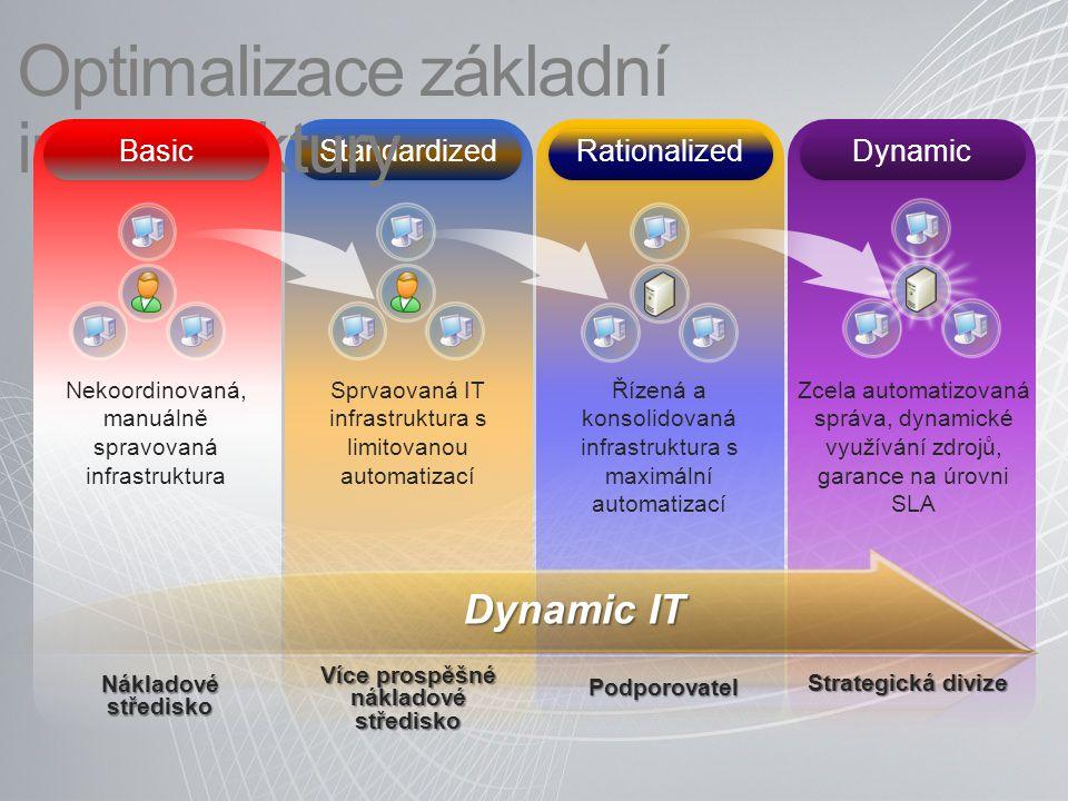 Standardized Rationalized Dynamic Optimalizace základní infrastruktury Basic Sprvaovaná IT infrastruktura s limitovanou automatizací Řízená a konsolidovaná infrastruktura s maximální automatizací Zcela automatizovaná správa, dynamické využívání zdrojů, garance na úrovni SLA Nekoordinovaná, manuálně spravovaná infrastruktura Dynamic IT Nákladové středisko Více prospěšné nákladové středisko Podporovatel Strategická divize