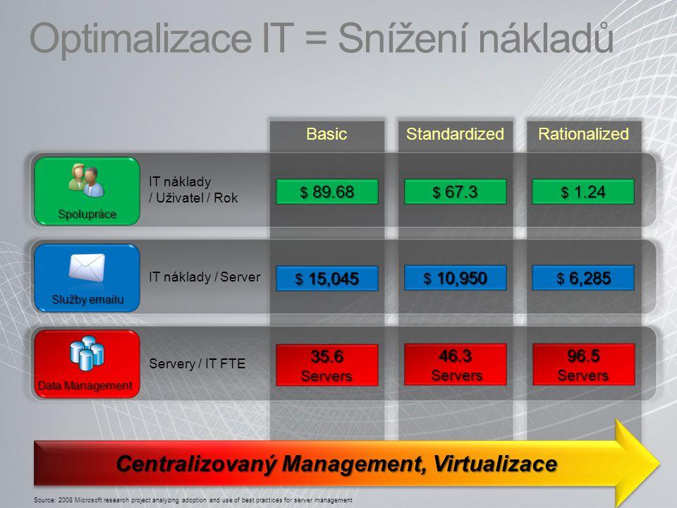 BasicStandardizedRationalized Optimalizace IT = Snížení nákladů IT náklady / Uživatel / Rok $ 89.68 $ 67.3 $ 1.24 IT náklady / Server $ 10,950 $ 15,045 $ 6,285 Servery / IT FTE 46.3 Servers Servers35.6Servers 96.5 Servers Spolupráce Služby emailu Data Management Source: 2008 Microsoft research project analyzing adoption and use of best practices for server management Centralizovaný Management, Virtualizace