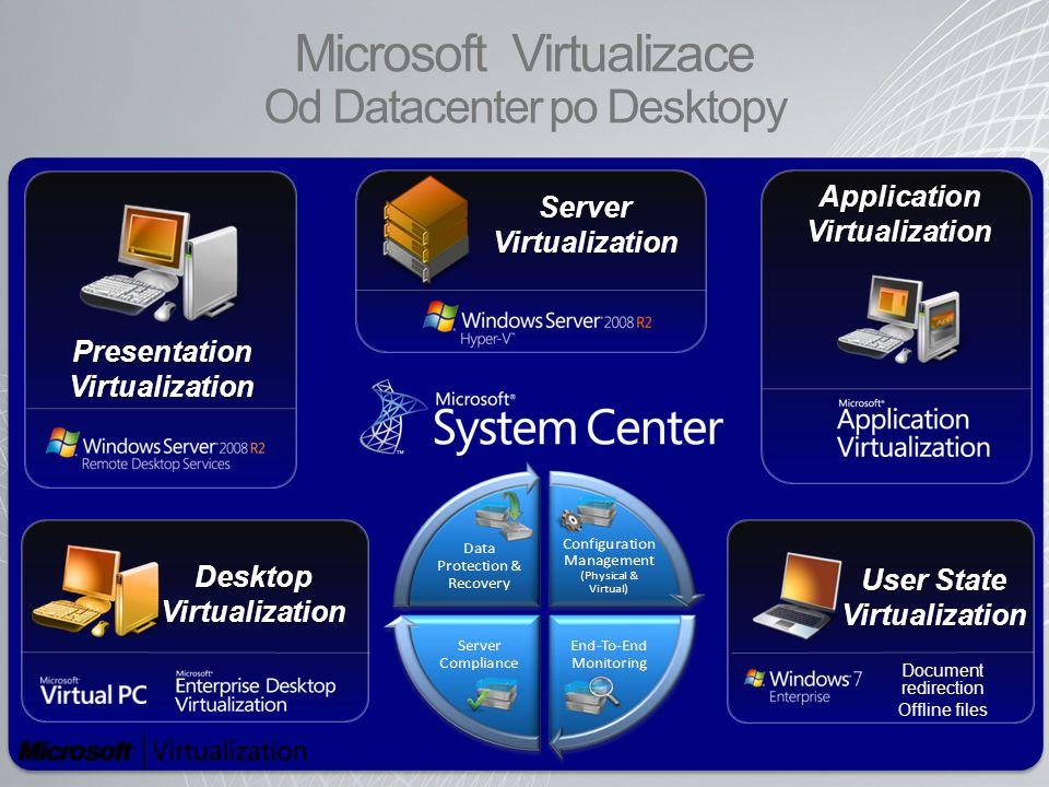 Microsoft Virtualizace Od Datacenter po Desktopy PresentationVirtualization User State Virtualization ApplicationVirtualization DesktopVirtualization ServerVirtualization Document redirection Offline files