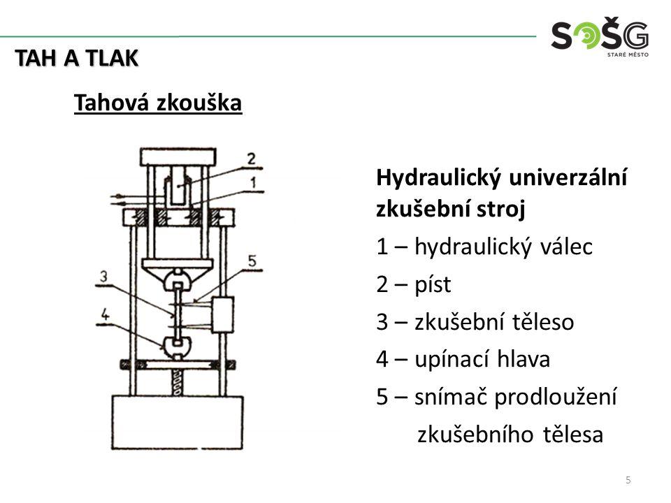 TAH A TLAK Tahová zkouška Hydraulický univerzální zkušební stroj 1 – hydraulický válec 2 – píst 3 – zkušební těleso 4 – upínací hlava 5 – snímač prodloužení zkušebního tělesa 5