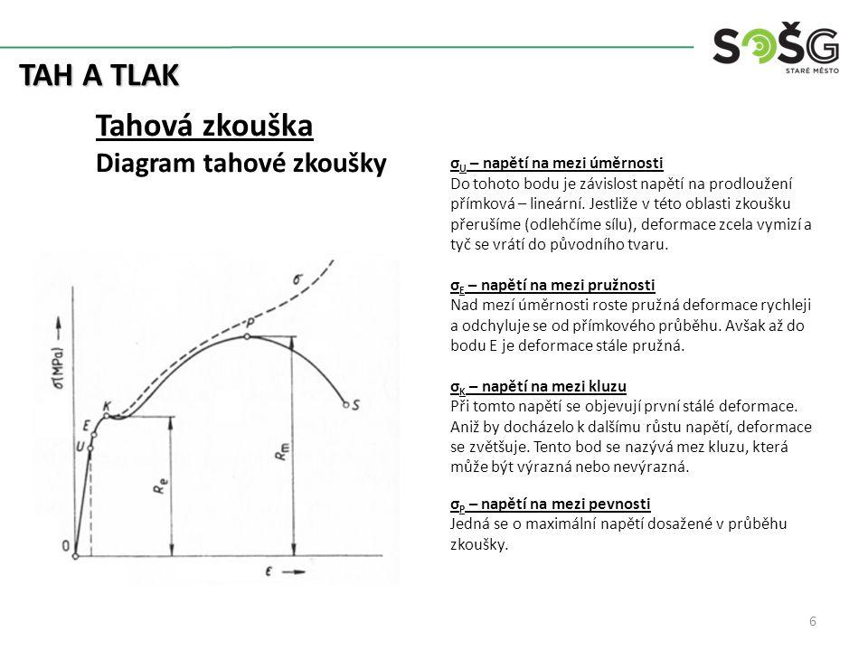TAH A TLAK Tahová zkouška Diagram tahové zkoušky σ U – napětí na mezi úměrnosti Do tohoto bodu je závislost napětí na prodloužení přímková – lineární.