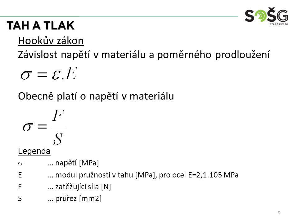 TAH A TLAK Hookův zákon Závislost napětí v materiálu a poměrného prodloužení Obecně platí o napětí v materiálu Legenda  … napětí [MPa] E… modul pružnosti v tahu [MPa], pro ocel E=2,1.105 MPa F… zatěžující síla [N] S… průřez [mm2] 9