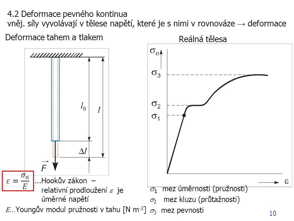 Deformace tahem a tlakem … Hookův zákon – relativní prodloužení  je úměrné napětí E …Youngův modul pružnosti v tahu [N m -2 ] 4.2 Deformace pevného k