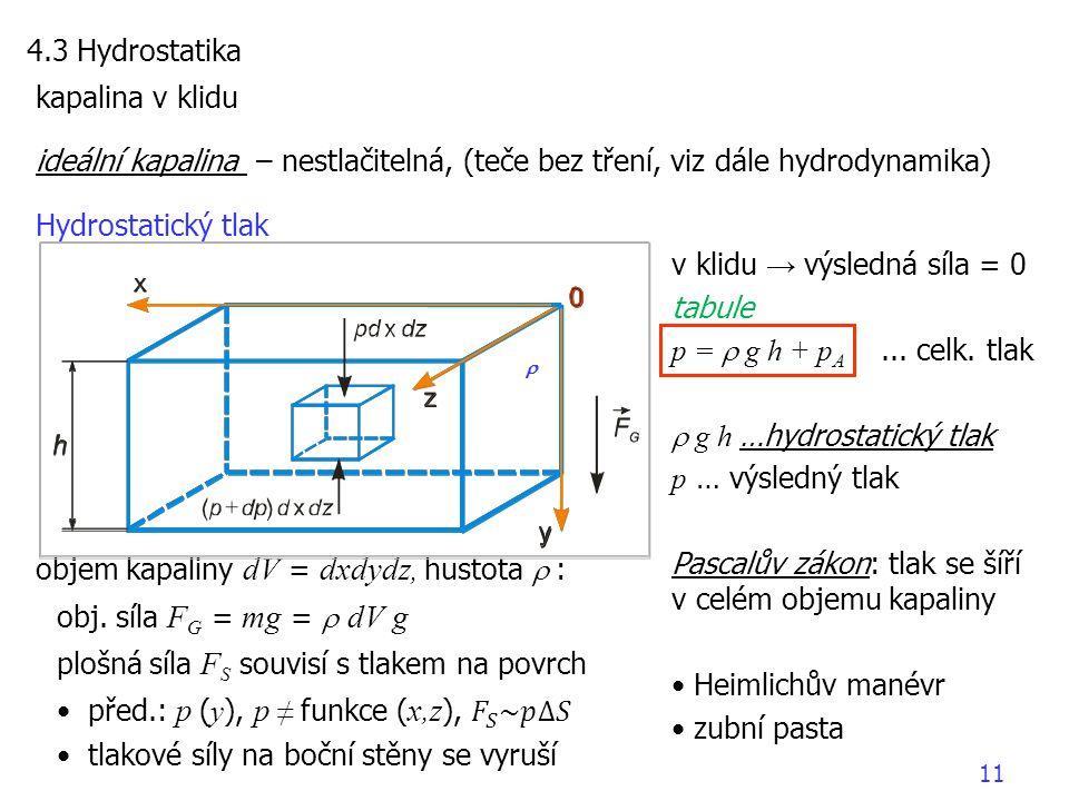 kapalina v klidu ideální kapalina – nestlačitelná, (teče bez tření, viz dále hydrodynamika) Hydrostatický tlak objem kapaliny dV = dxdydz, hustota 