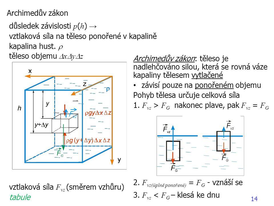 Archimedův zákon důsledek závislosti p ( h ) → vztlaková síla na těleso ponořené v kapalině kapalina hust.  těleso objemu  x  y  z vztlaková síla