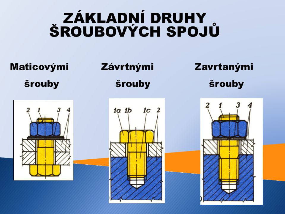 MATICOVÉ ŠROUBY Spojované součásti jsou k sobě přitlačovány hlavou šroubu a maticí.