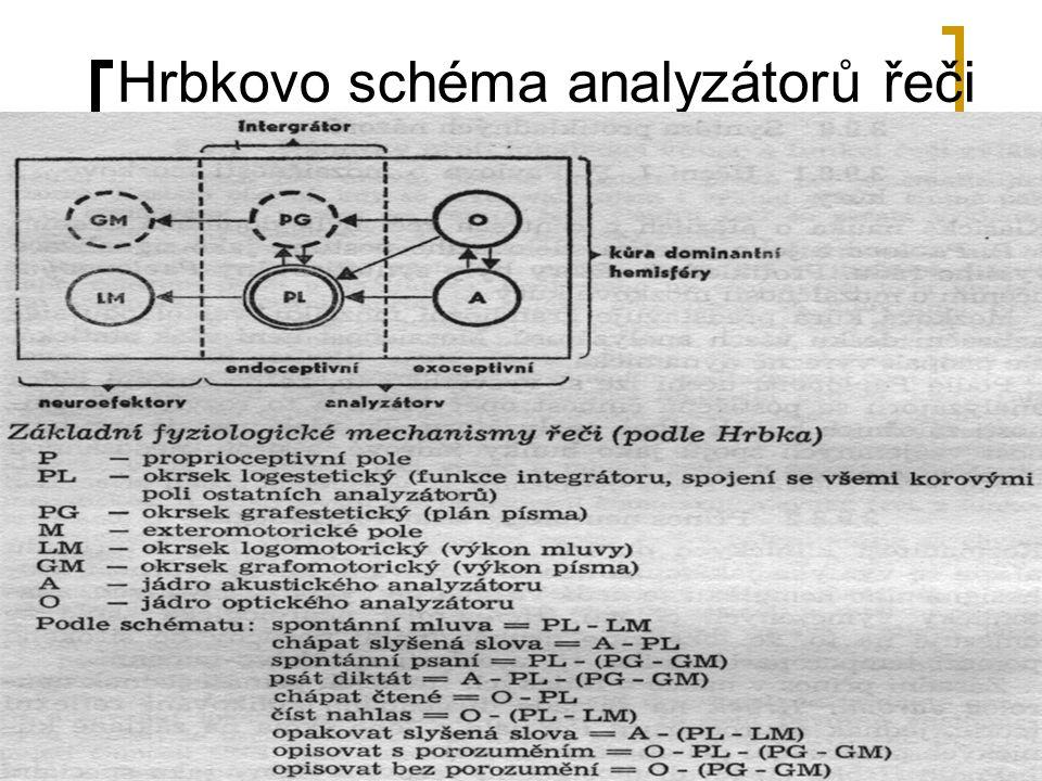 Hrbkovo schéma analyzátorů řeči