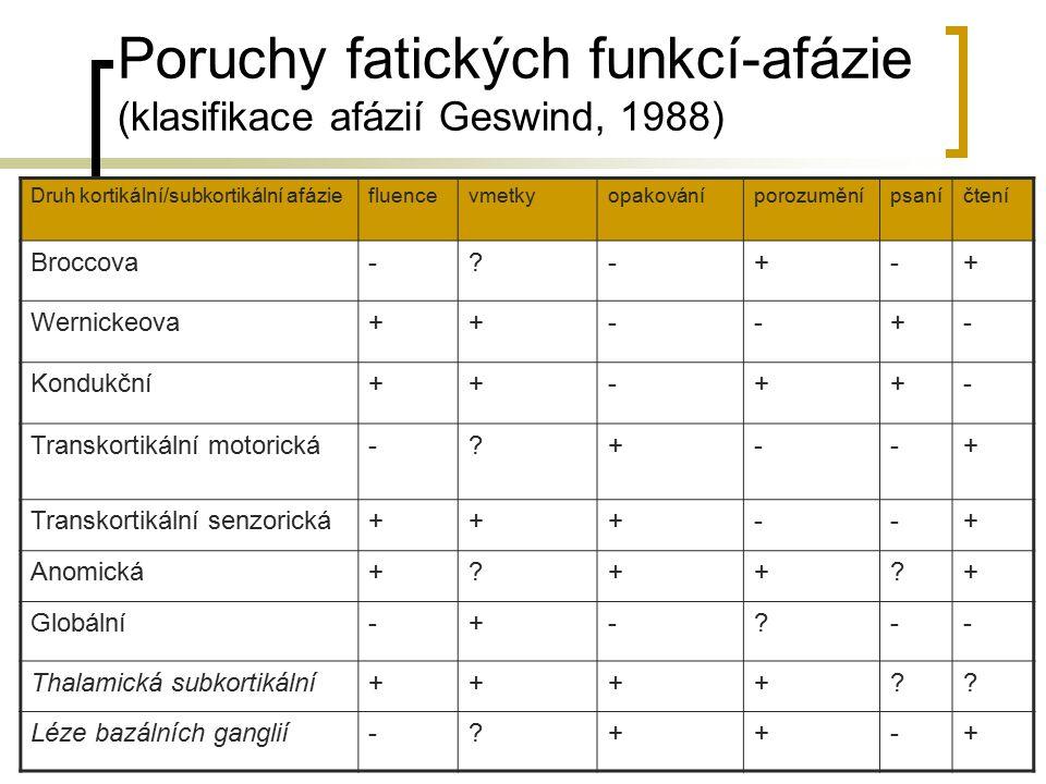 Poruchy fatických funkcí-afázie (klasifikace afázií Geswind, 1988) Druh kortikální/subkortikální afáziefluencevmetkyopakováníporozuměnípsaníčtení Broc