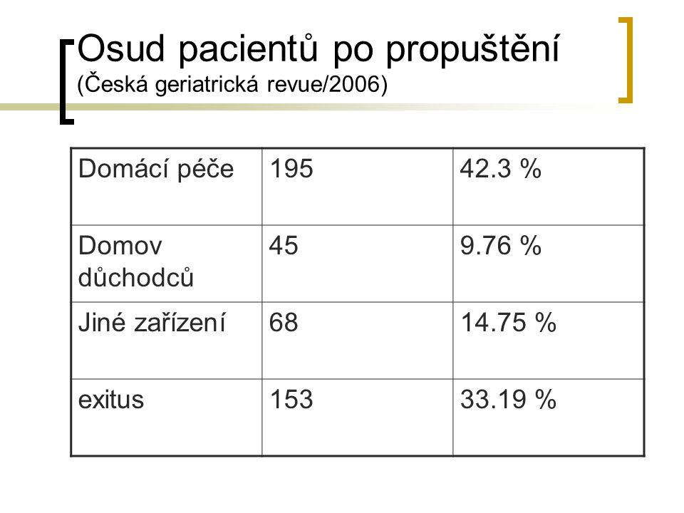 Osud pacientů po propuštění (Česká geriatrická revue/2006) Domácí péče19542.3 % Domov důchodců 459.76 % Jiné zařízení6814.75 % exitus15333.19 %