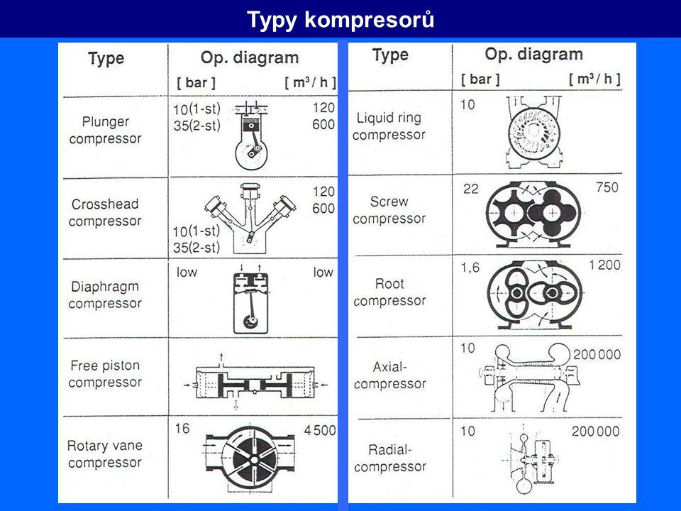 p V V2V2 V1V1 Princip činnosti objemového kompresor princip činnosti pístového kompresoru F polytropická komprese izotermická komprese adiabatická komprese s T p1p1 p2p2 p1p1 p2p2 23 1 4