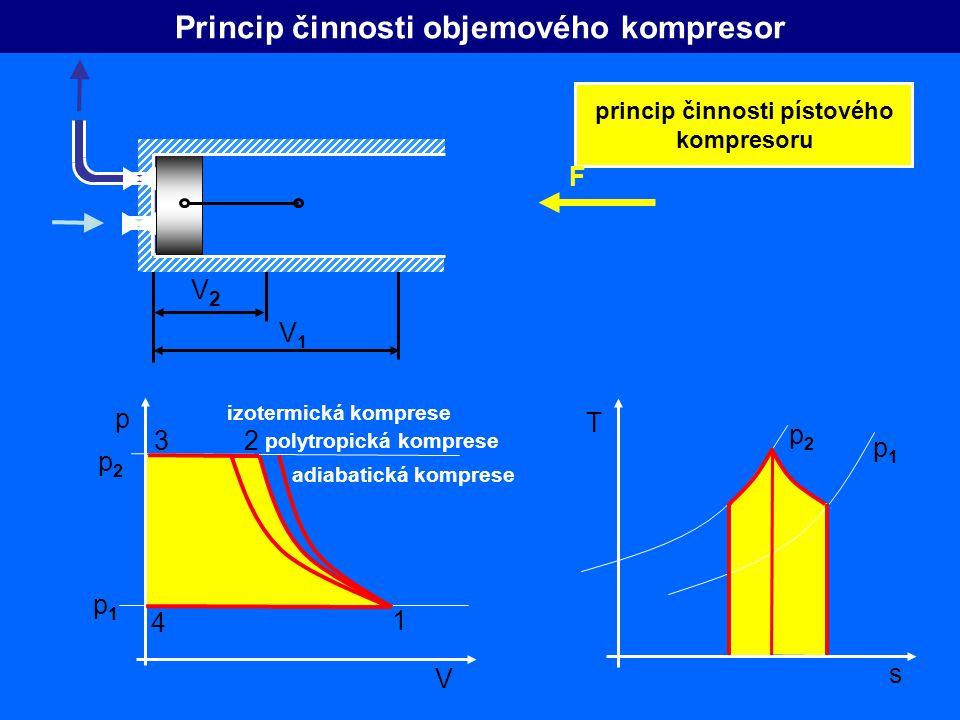 p V V2V2 V1V1 Princip činnosti objemového kompresor princip činnosti pístového kompresoru F polytropická komprese izotermická komprese adiabatická kom