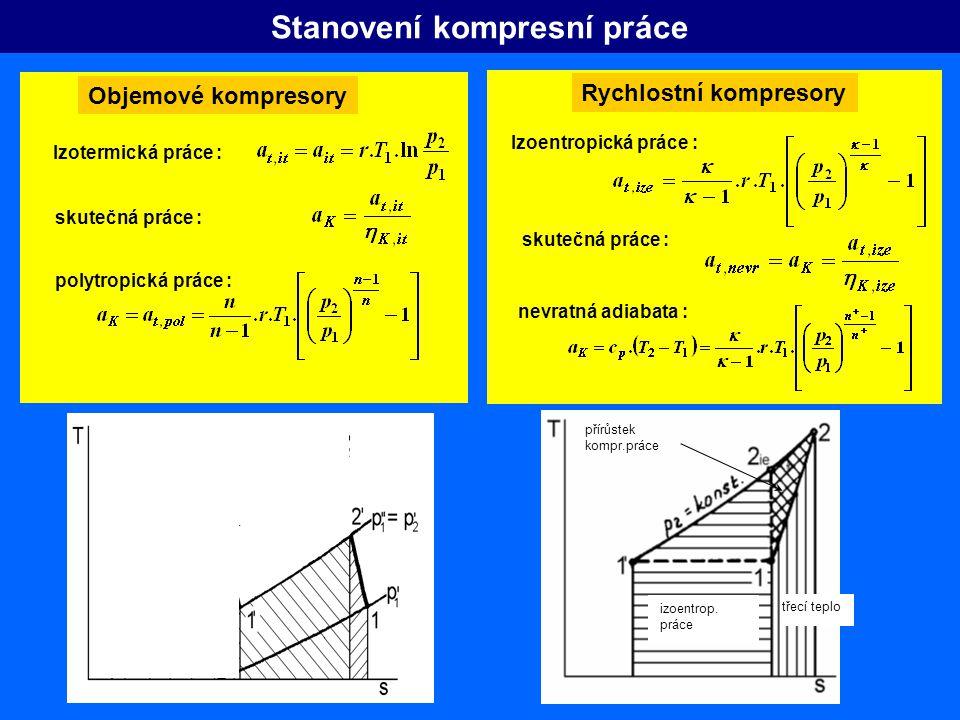 p V v2 - v3v2 - v3 VzVz Princip činnosti objemového kompresor princip činnosti pístového kompresoru F p1p1 p2p2 VšVš a exp a kom a K,sk = a kom –a exp 3 1 2 4