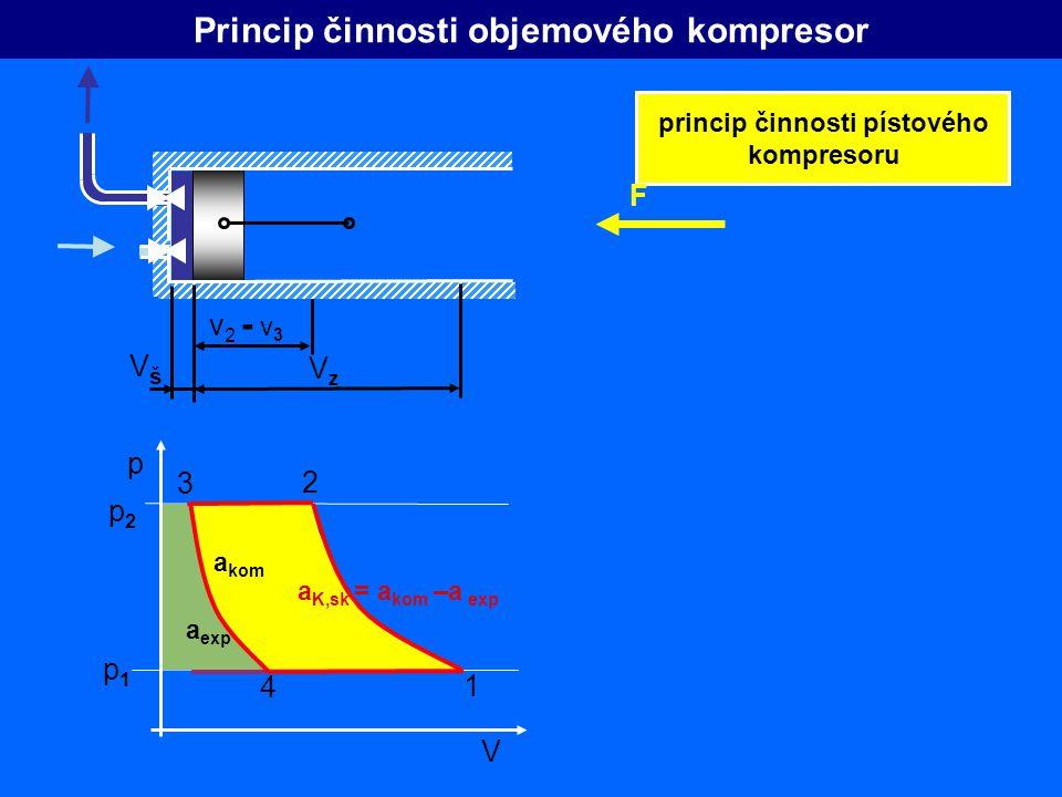 p V v2 - v3v2 - v3 VzVz Princip činnosti objemového kompresor princip činnosti pístového kompresoru F p1p1 p2p2 VšVš a exp a kom a K,sk = a kom –a exp