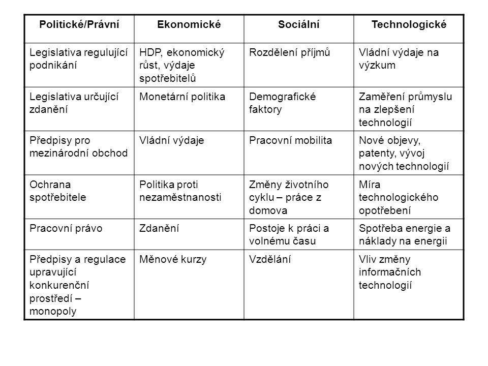 Politické/PrávníEkonomickéSociálníTechnologické Legislativa regulující podnikání HDP, ekonomický růst, výdaje spotřebitelů Rozdělení příjmůVládní výdaje na výzkum Legislativa určující zdanění Monetární politikaDemografické faktory Zaměření průmyslu na zlepšení technologií Předpisy pro mezinárodní obchod Vládní výdajePracovní mobilitaNové objevy, patenty, vývoj nových technologií Ochrana spotřebitele Politika proti nezaměstnanosti Změny životního cyklu – práce z domova Míra technologického opotřebení Pracovní právoZdaněníPostoje k práci a volnému času Spotřeba energie a náklady na energii Předpisy a regulace upravující konkurenční prostředí – monopoly Měnové kurzyVzděláníVliv změny informačních technologií