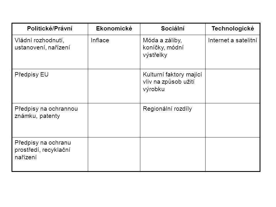 Politické/PrávníEkonomickéSociálníTechnologické Vládní rozhodnutí, ustanovení, nařízení InflaceMóda a záliby, koníčky, módní výstřelky Internet a satelitní Předpisy EUKulturní faktory mající vliv na způsob užití výrobku Předpisy na ochrannou známku, patenty Regionální rozdíly Předpisy na ochranu prostředí, recyklační nařízení