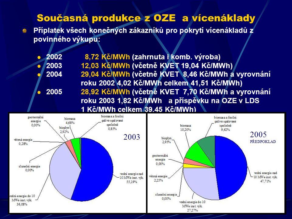 Současná produkce z OZE a vícenáklady Příplatek všech konečných zákazníků pro pokrytí vícenákladů z povinného výkupu: 2002 8,72 Kč/MWh (zahrnuta i komb.