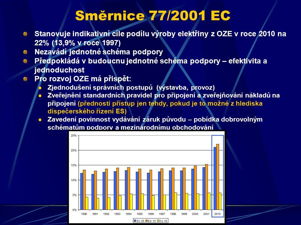 Směrnice 77/2001 EC Stanovuje indikativní cíle podílu výroby elektřiny z OZE v roce 2010 na 22% (13,9% v roce 1997) Nezavádí jednotné schéma podpory Předpokládá v budoucnu jednotné schéma podpory – efektivita a jednoduchost Pro rozvoj OZE má přispět: Zjednodušení správních postupů (výstavba, provoz) Zveřejnění standardních pravidel pro připojení a zveřejňování nákladů na připojení (předností přístup jen tehdy, pokud je to možné z hlediska dispečerského řízení ES) Zavedení povinnost vydávání záruk původu – pobídka dobrovolným schématům podpory a mezinárodnímu obchodování