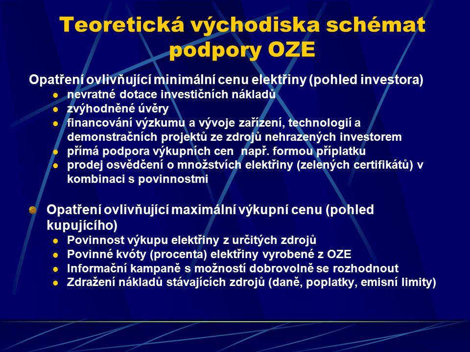 Teoretická východiska schémat podpory OZE Opatření ovlivňující minimální cenu elektřiny (pohled investora) nevratné dotace investičních nákladů zvýhodněné úvěry financování výzkumu a vývoje zařízení, technologií a demonstračních projektů ze zdrojů nehrazených investorem přímá podpora výkupních cen např.
