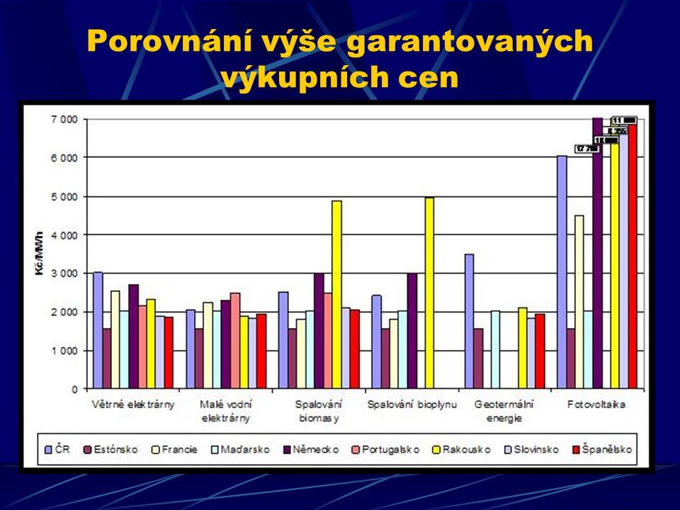 Porovnání výše garantovaných výkupních cen fgs
