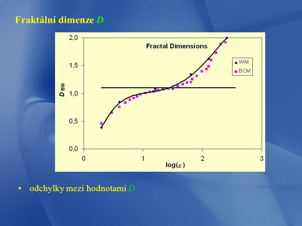 Fraktální dimenze D odchylky mezi hodnotami D