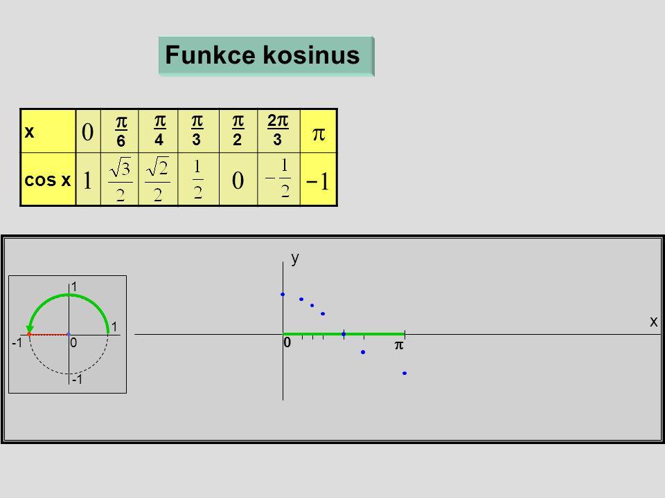 x  cos x  x y 0 Funkce kosinus  6  4  3  2 22 3 1 1 0  −1−1