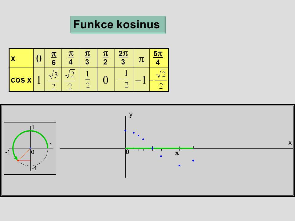 x  cos x  x y 0 Funkce kosinus  6  4  3  2 22 3 55 4 1 1 0 