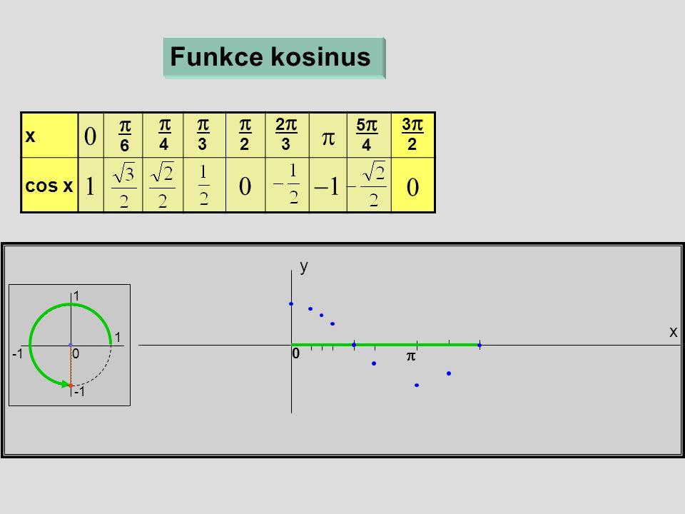 x  cos x  x y 0 Funkce kosinus  6  4  3  2 22 3 55 4  33 2 1 1 0 0