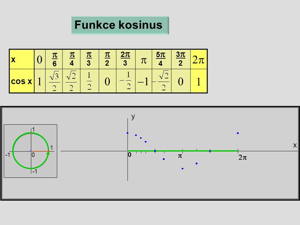 x  cos x  x y 0 Funkce kosinus  6  4  3  2 22 3 55 4  33 2 1 1 0  1