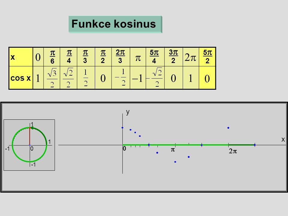 x  cos x  x y 0 Funkce kosinus  6  4  3  2 22 3 55 4  33 2  55 2 1 1 0 0