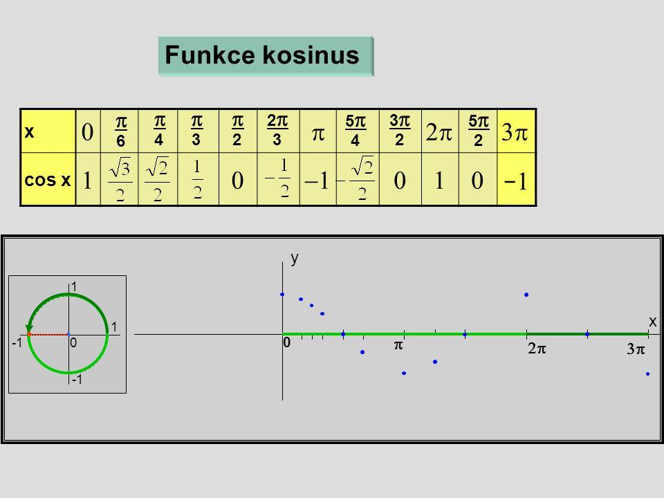 x  cos x  x y 0 Funkce kosinus  6  4  3  2 22 3 55 4  33 2  55 2 1 1 0  −1−1
