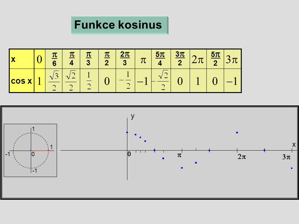 x  cos x  x y 0 Funkce kosinus  6  4  3  2 22 3 55 4  33 2  55 2  1 1 0