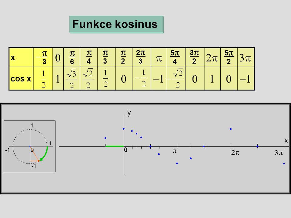 x  cos x  x y 0 Funkce kosinus  6  4  3  2 22 3 55 4  33 2  55 2   3 1 1 0