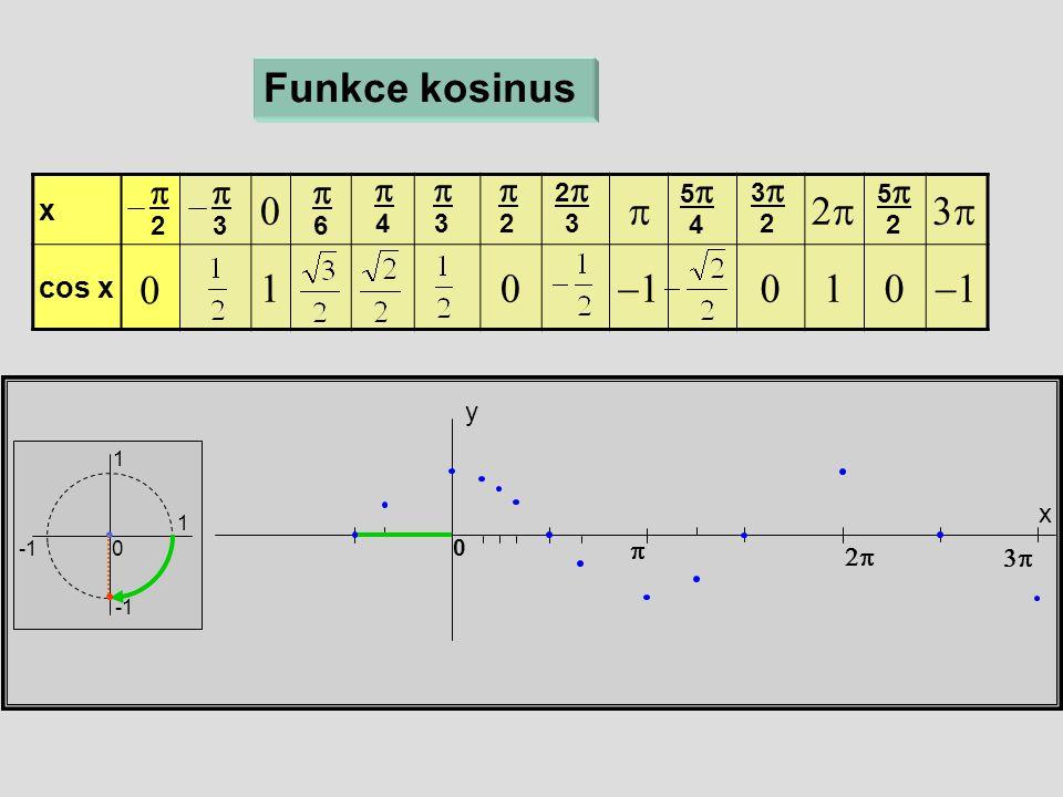 x  cos x  x y 0 Funkce kosinus  6  4  3  2 22 3 55 4  33 2  55 2   3  2 1 1 0 0