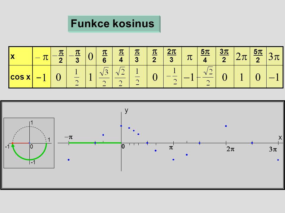 x  cos x  x y 0 Funkce kosinus  6  4  3  2 22 3 55 4  33 2  55 2   3  2 1 1 0  −1−1