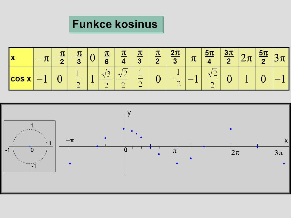 x  cos x   x y 0 Funkce kosinus  6  4  3  2 22 3 55 4  33 2  55 2   3  2 1 1 0 