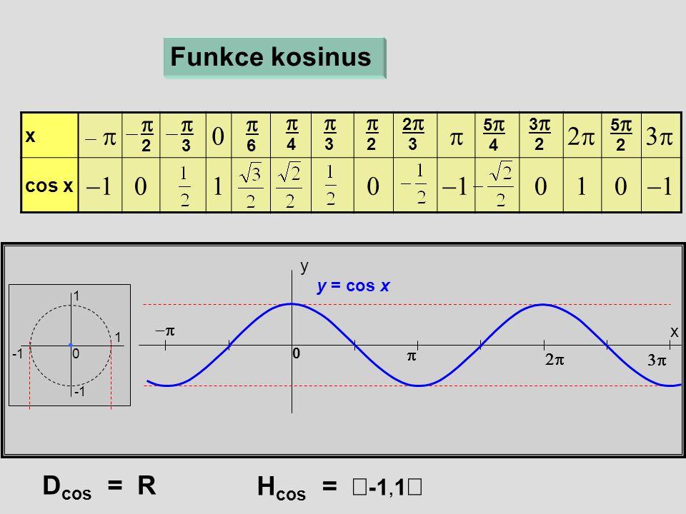 x  cos x   x y 0 Funkce kosinus  6  4  3  2 22 3 55 4  33 2  55 2   3  2 1 1 0  D cos = R H cos =  -1, 1  y = cos x