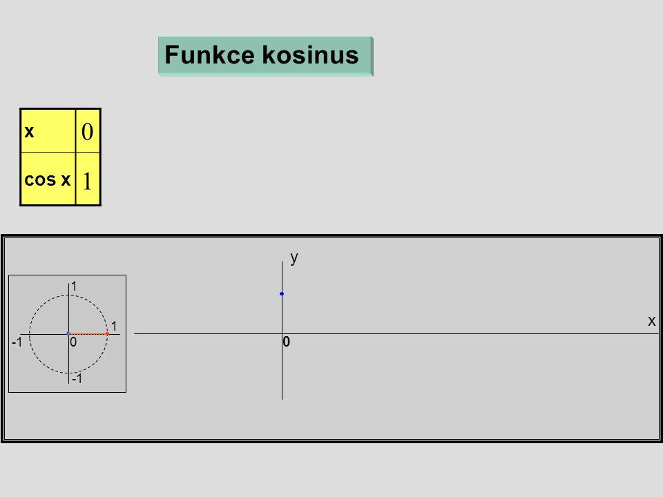 x y 1 1 0 0 Funkce kosinus x  cos x 1