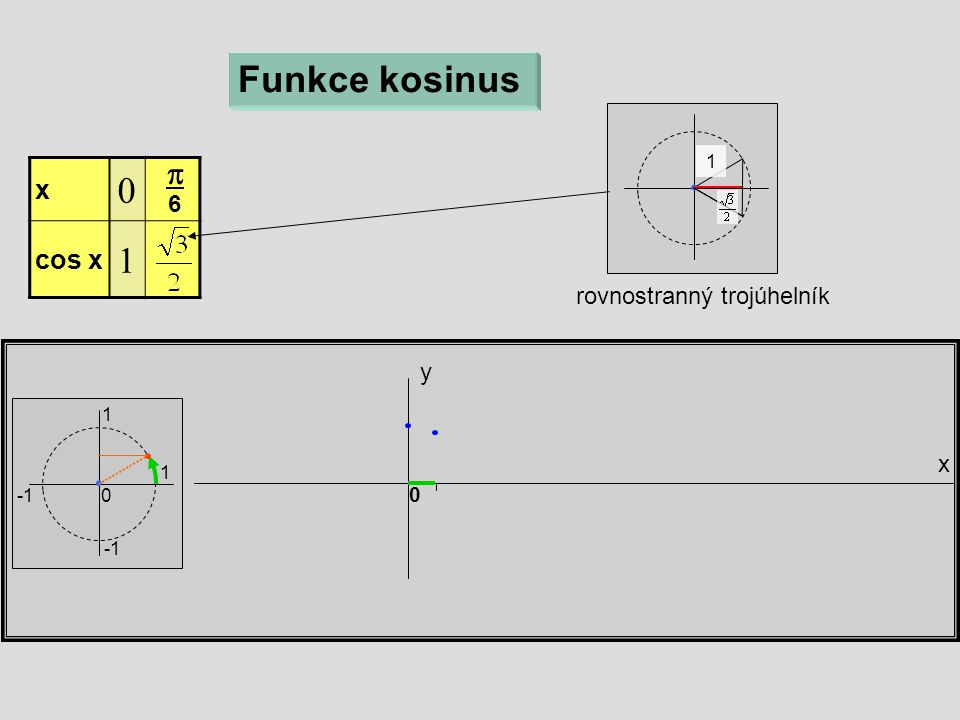 x y 0 Funkce kosinus x  cos x   6 1 1 0 rovnostranný trojúhelník 1