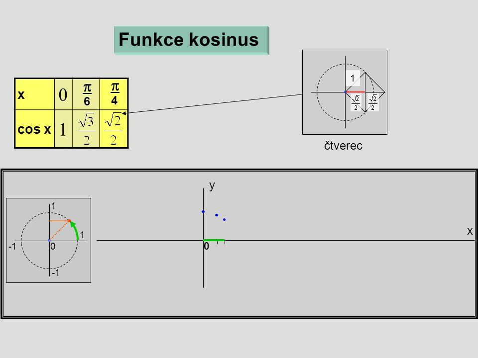 x y 0 Funkce kosinus 1 1 0 x  cos x   6  4 čtverec 1