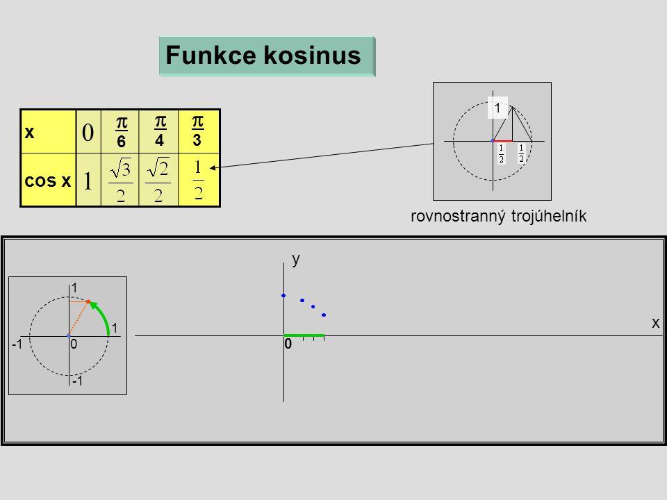 rovnostranný trojúhelník x  cos x  x y 0 Funkce kosinus  6  4 1 1 0  3 1