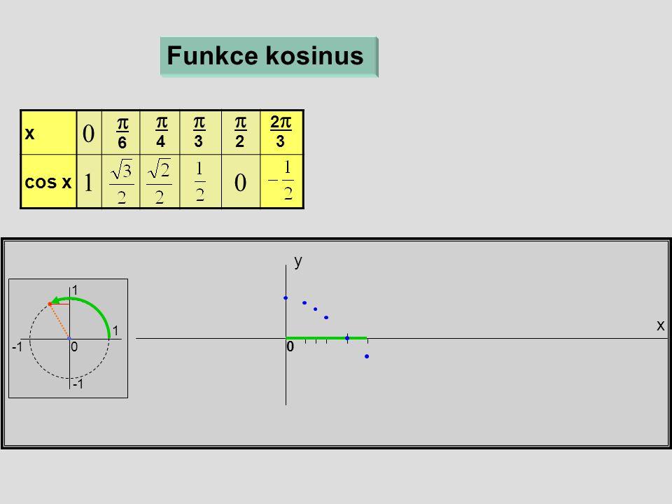 x  cos x  x y 0 Funkce kosinus  6  4  3  2 22 3 1 1 0