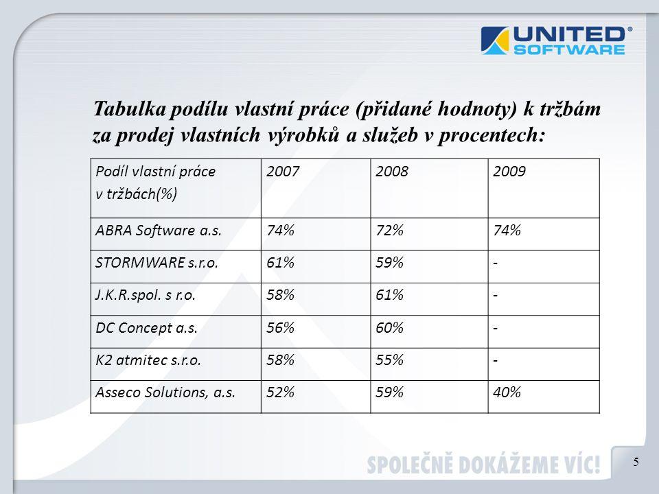 Podíl vlastní práce v tržbách(%) 200720082009 ABRA Software a.s.74%72%74% STORMWARE s.r.o.61%59%- J.K.R.spol. s r.o.58%61%- DC Concept a.s.56%60%- K2