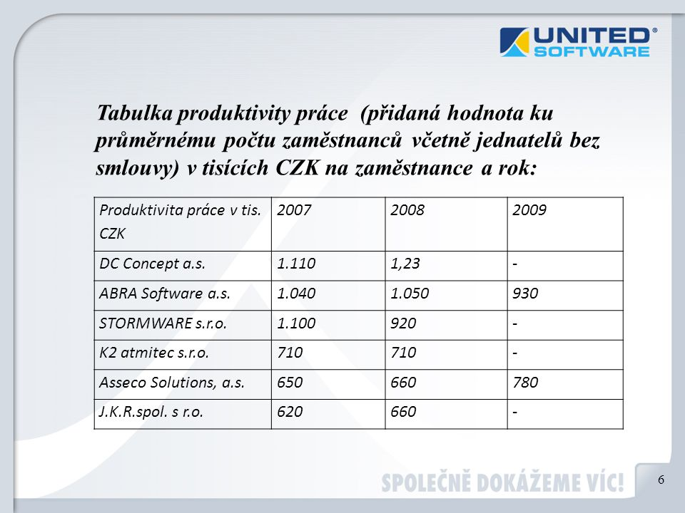 Produktivita práce v tis. CZK 200720082009 DC Concept a.s.1.1101,23- ABRA Software a.s.1.0401.050930 STORMWARE s.r.o.1.100920- K2 atmitec s.r.o.710 -