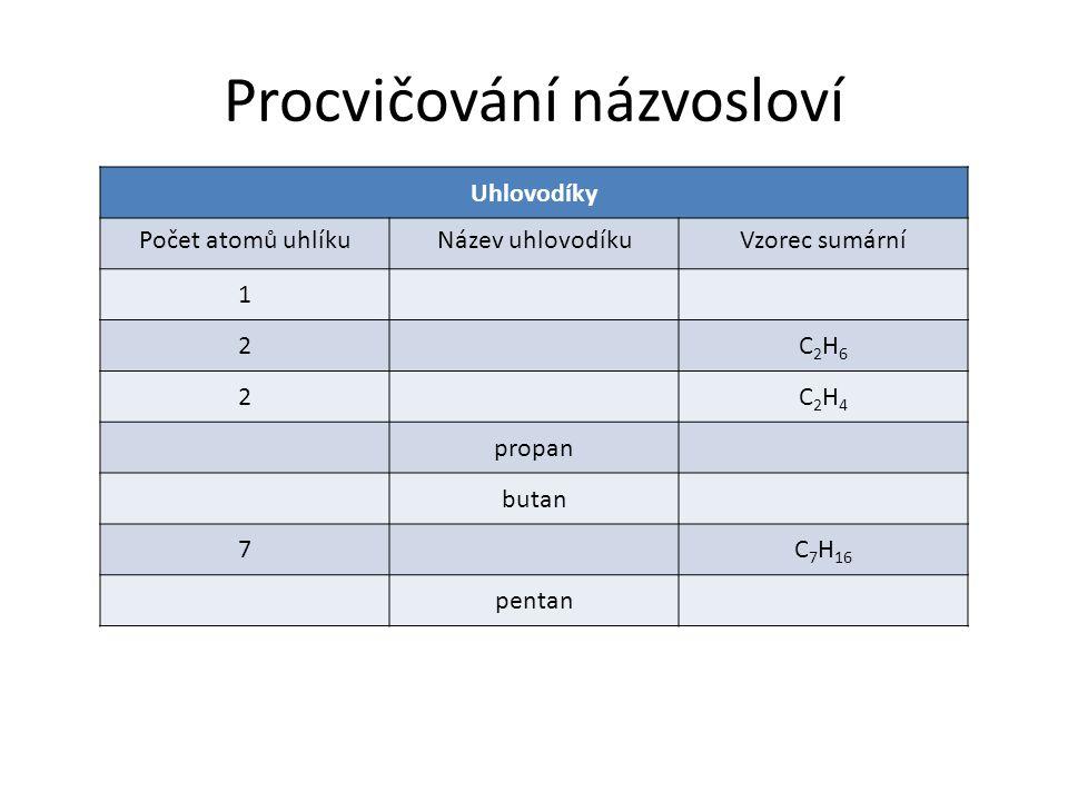 Procvičování názvosloví Uhlovodíky Počet atomů uhlíkuNázev uhlovodíkuVzorec sumární 1 2C2H6C2H6 2C2H4C2H4 propan butan 7C 7 H 16 pentan