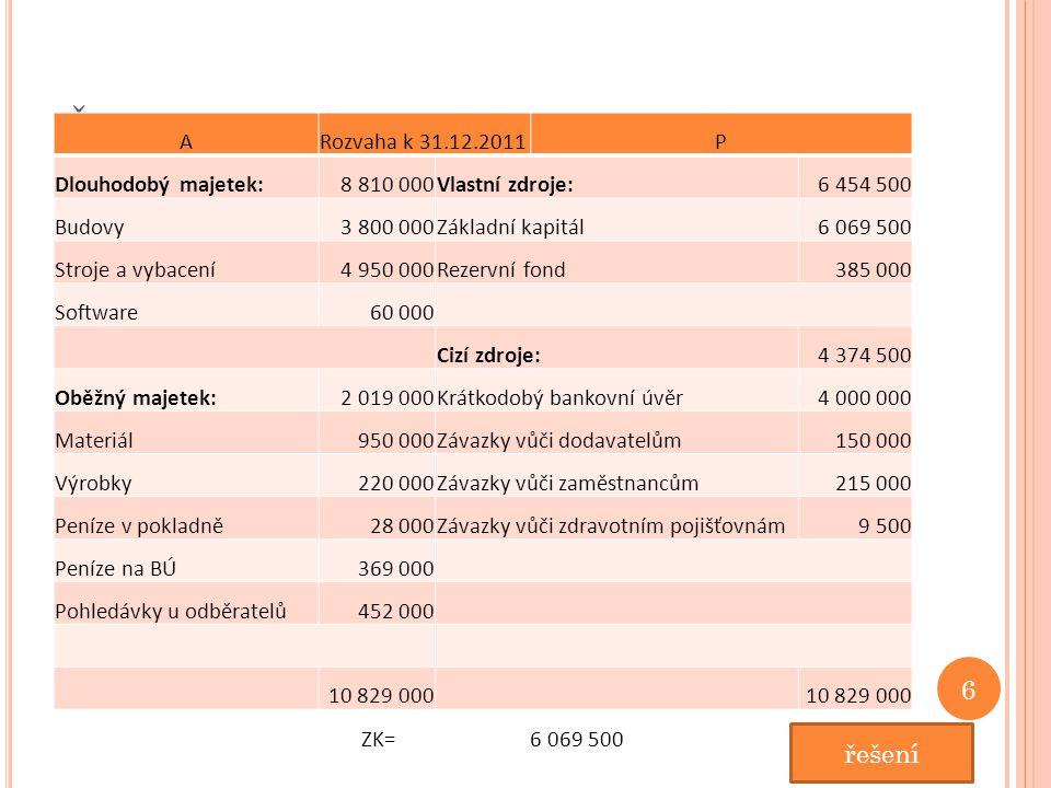 Ř EŠENÍ : ARozvaha k 31.12.2011P Dlouhodobý majetek:8 810 000Vlastní zdroje:6 454 500 Budovy3 800 000Základní kapitál6 069 500 Stroje a vybacení4 950 000Rezervní fond385 000 Software60 000 Cizí zdroje:4 374 500 Oběžný majetek:2 019 000Krátkodobý bankovní úvěr4 000 000 Materiál950 000Závazky vůči dodavatelům150 000 Výrobky220 000Závazky vůči zaměstnancům215 000 Peníze v pokladně28 000Závazky vůči zdravotním pojišťovnám9 500 Peníze na BÚ369 000 Pohledávky u odběratelů452 000 10 829 000 ZK=6 069 500 6 řešení