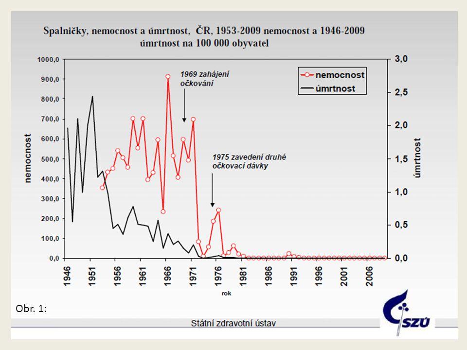 Očkovací kalendář onemocněníTermín očkování stanovený vyhláškou Záškrt Haemophilus Hepatitida B Obrna Tetanus Dávivý kašel Od 9.